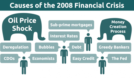 Financial Banking Crisis 2008 - Detailed Overview